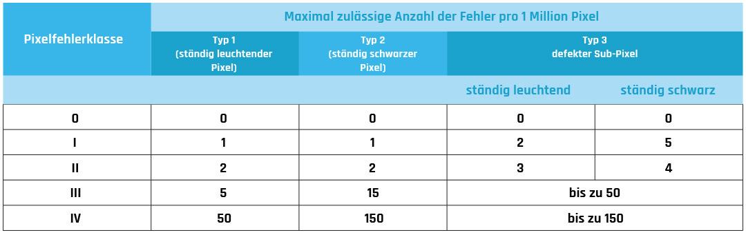 tabelle_pixelfehler-gamingguru-de